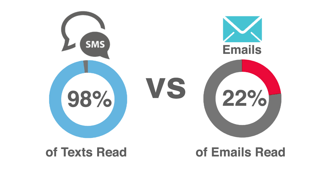 Bulk SMS vs email marketing