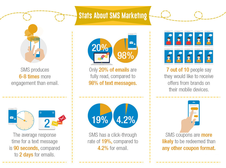 Top 5 tips to make your SMS marketing more effective