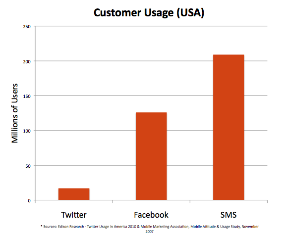 Bulk SMS vs social media marketing
