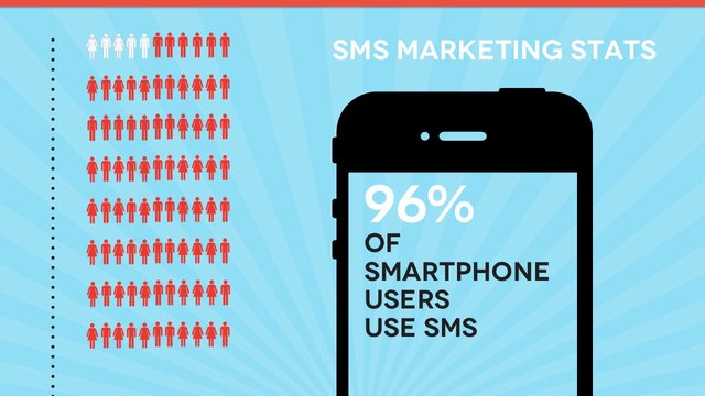 Facts related to bulk SMS service