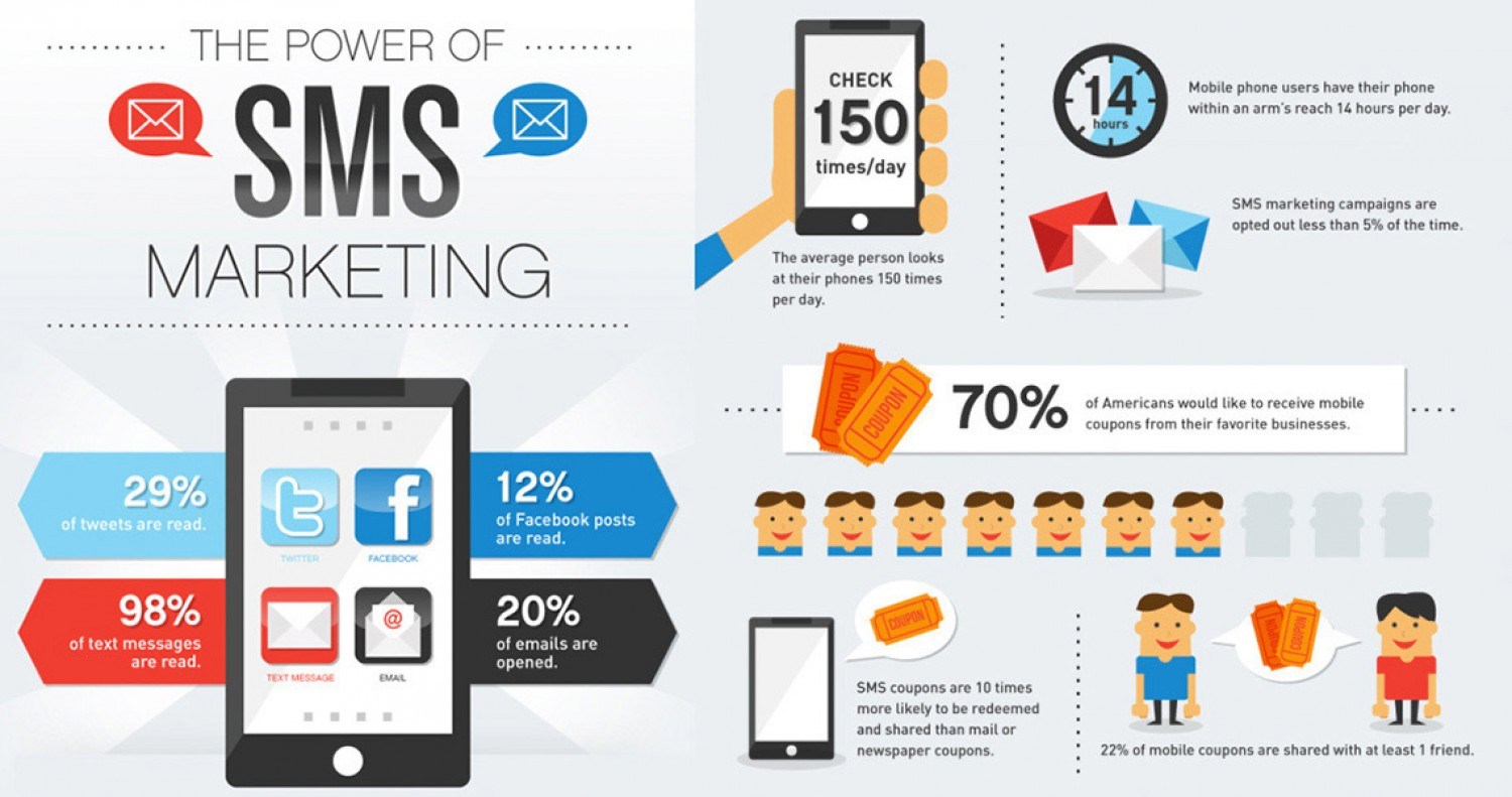 Benefits of Bulk SMS Marketing