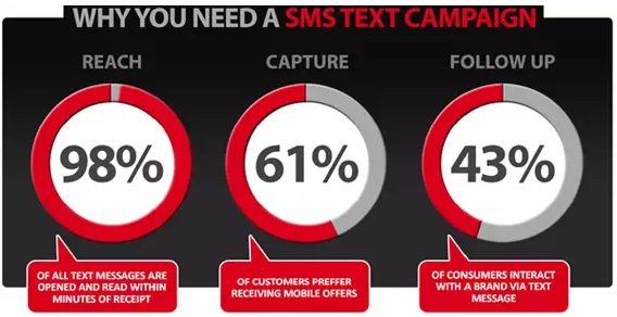 Bulk SMS advantages
