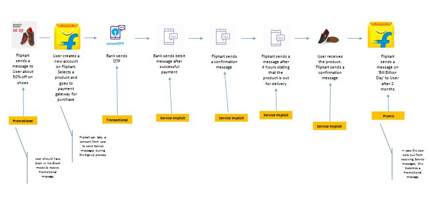 TRAI Bulk SMS routes